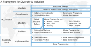 A framework for diversity and inclusion